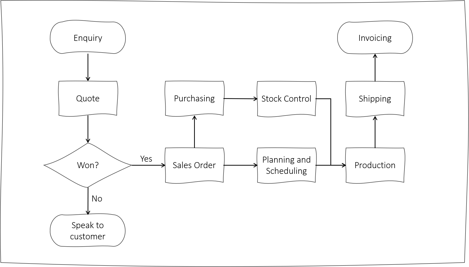 Fast business process mapping